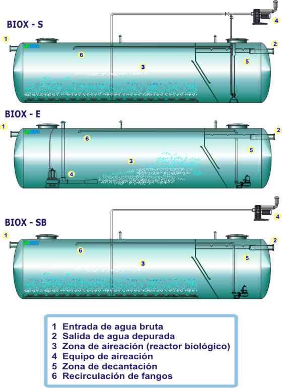 Depuradora guas residuais compacta etar esta es for Depuradoras para piscinas pequenas carrefour